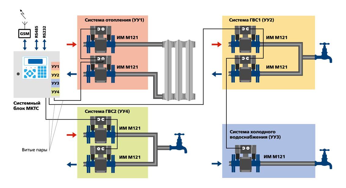 Схема подключения мктс